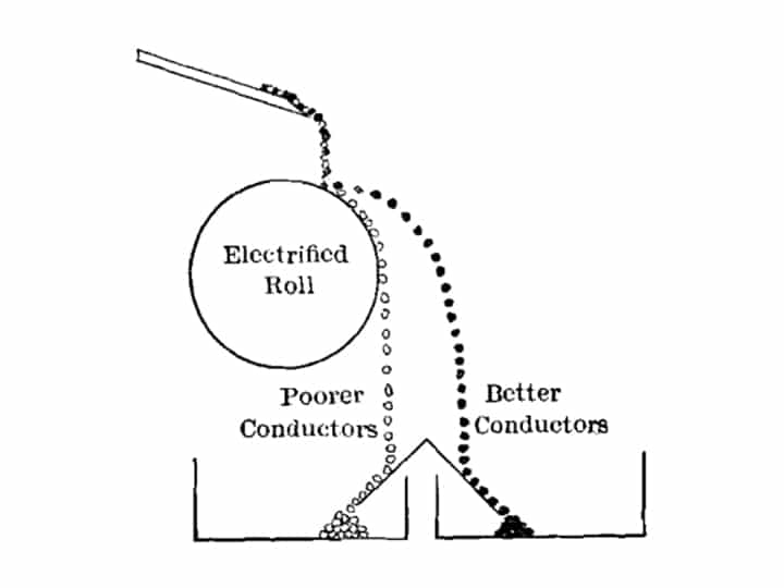 Working principle of electrostatic separator